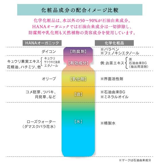 オーガニックコスメの基準