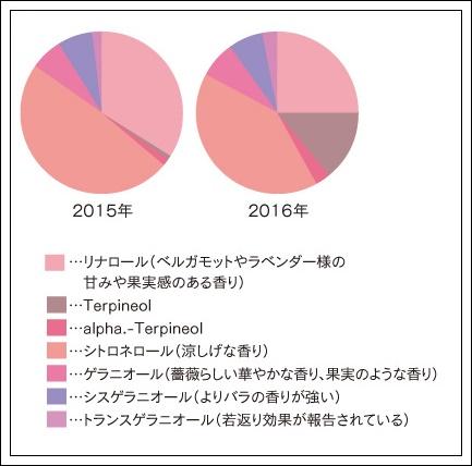 HANAオーガニック ローズウォーターヌーボー2016の成分比較